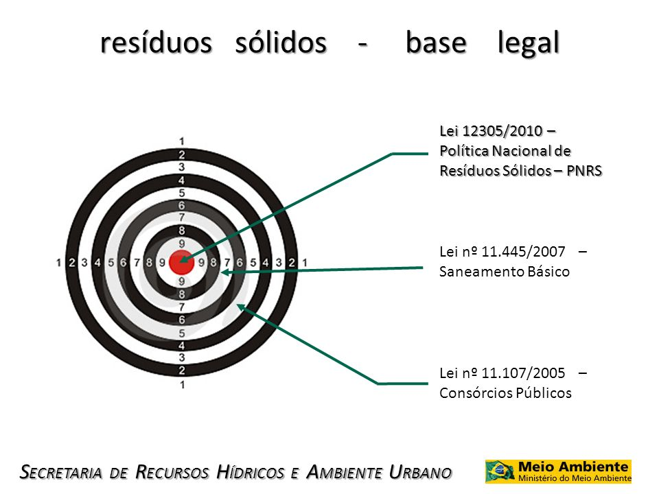 resíduos sólidos - base legal
