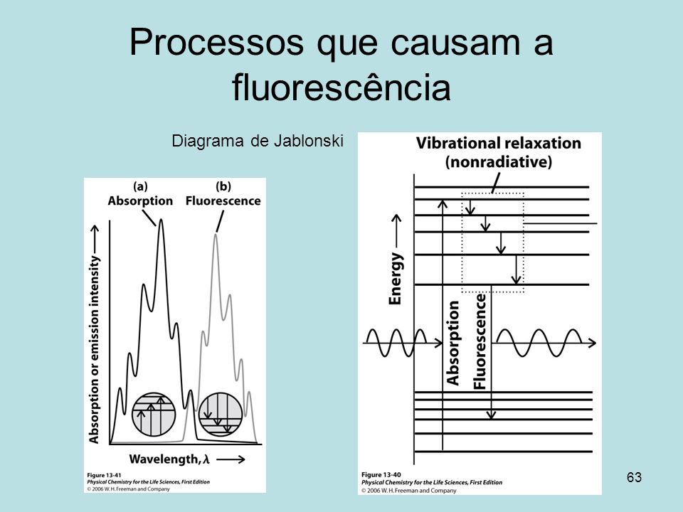 Qumica quntica e espectroscopia ppt video online carregar 63 processos que causam a fluorescncia diagrama de jablonski ccuart Image collections