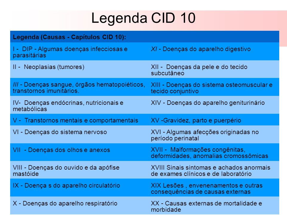 Legenda CID 10 Legenda (Causas - Capítulos CID 10):