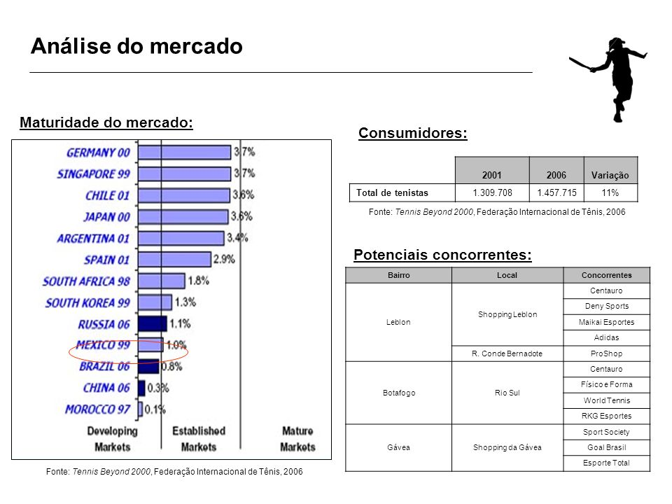 Análise do mercado Maturidade do mercado: Consumidores:
