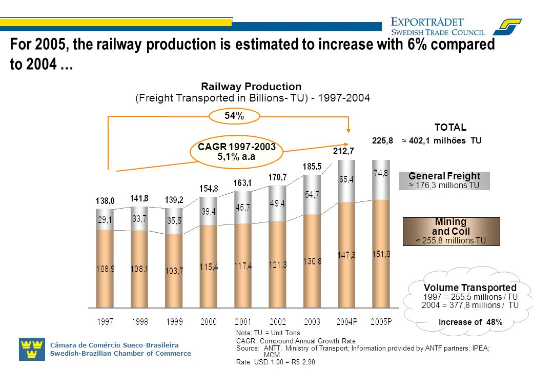 Railway Production (Freight Transported in Billions- TU)