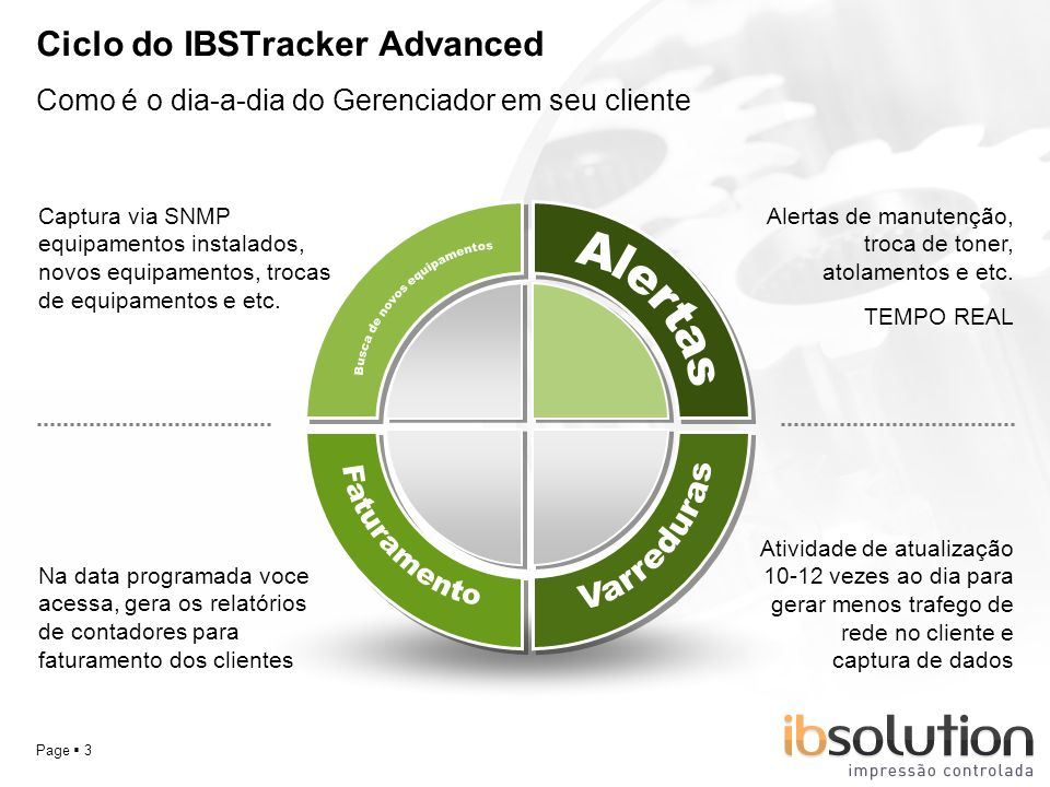 Ciclo do IBSTracker Advanced