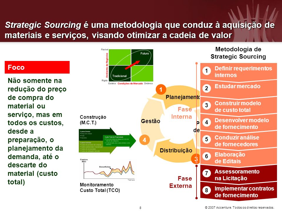 Metodologia de Strategic Sourcing