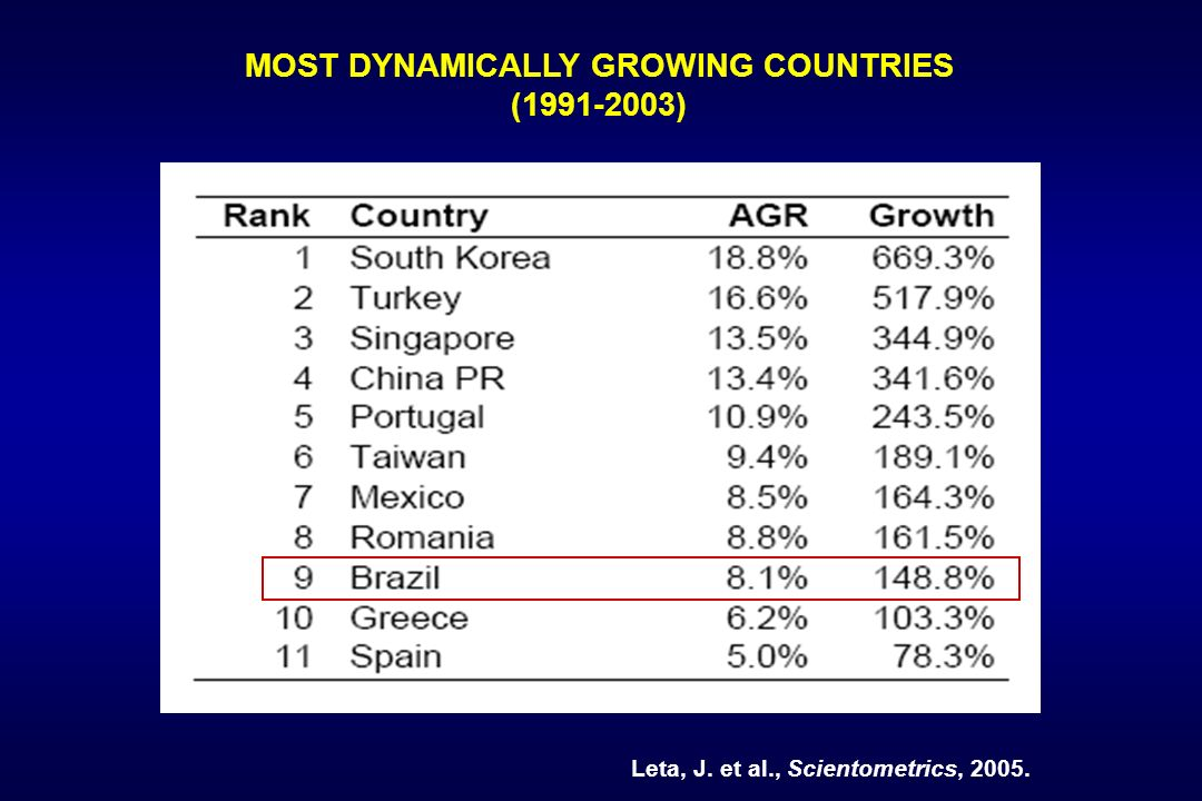 MOST DYNAMICALLY GROWING COUNTRIES