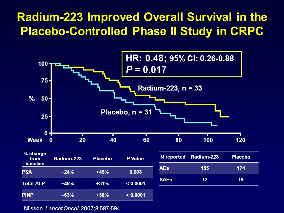 Radium-223 Improved Overall Survival in the Placebo-Controlled Phase II Study in CRPC