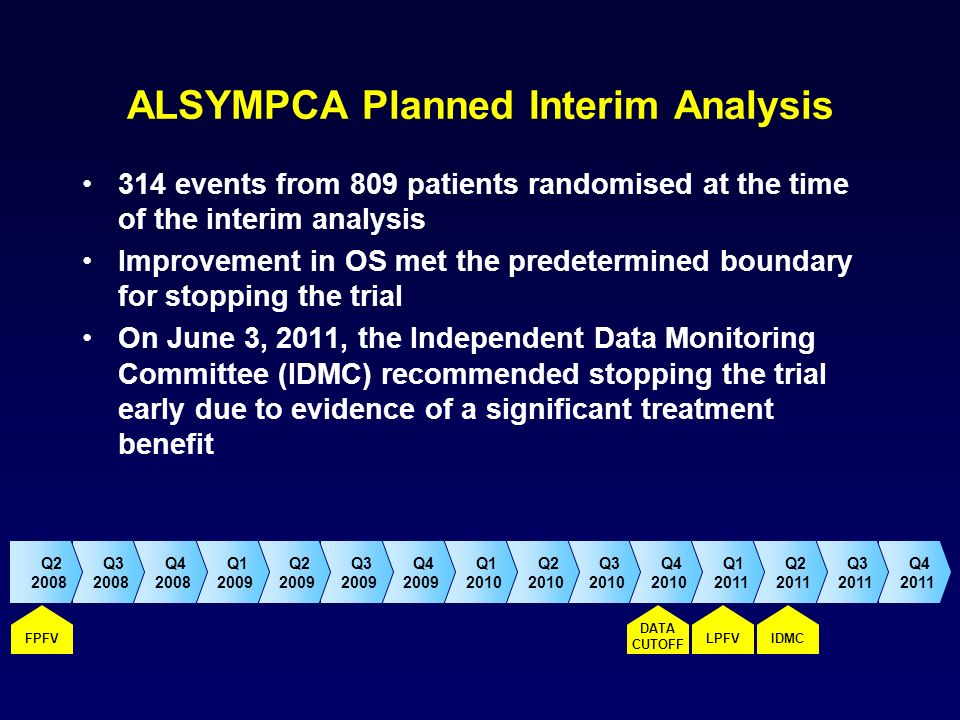 ALSYMPCA Planned Interim Analysis