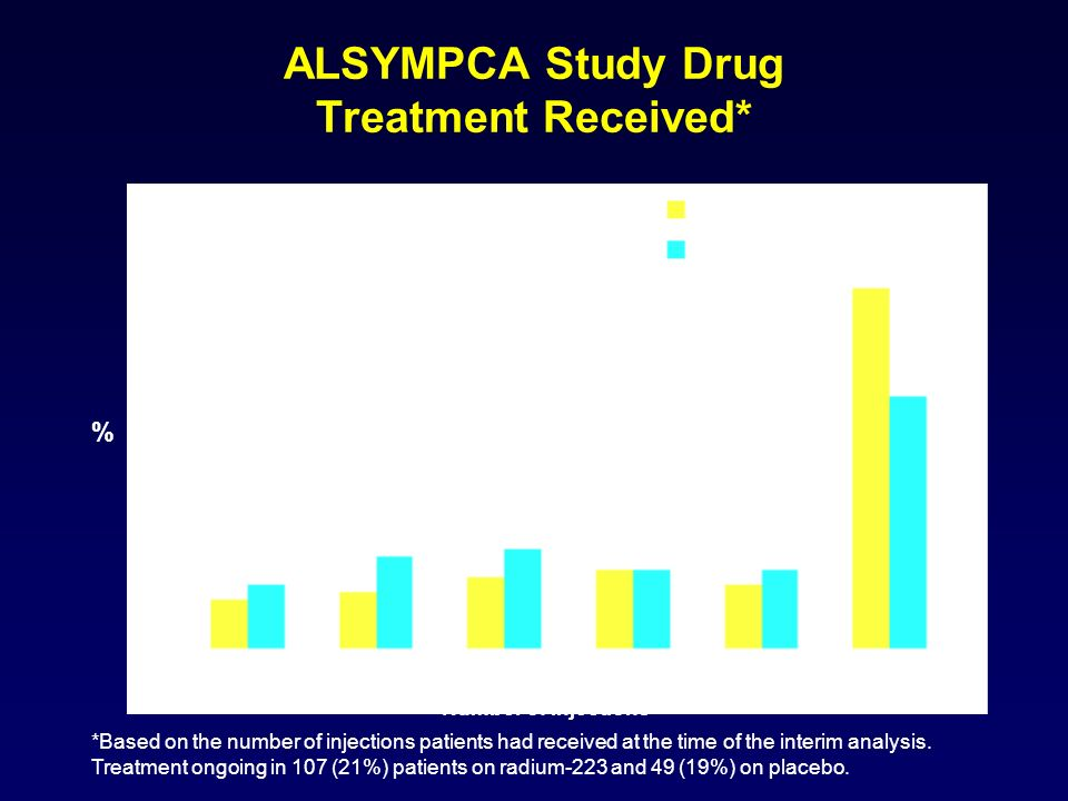 ALSYMPCA Study Drug Treatment Received*