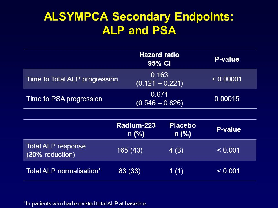 ALSYMPCA Secondary Endpoints: ALP and PSA