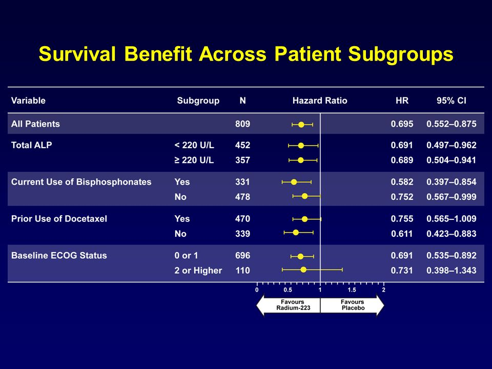 Survival Benefit Across Patient Subgroups