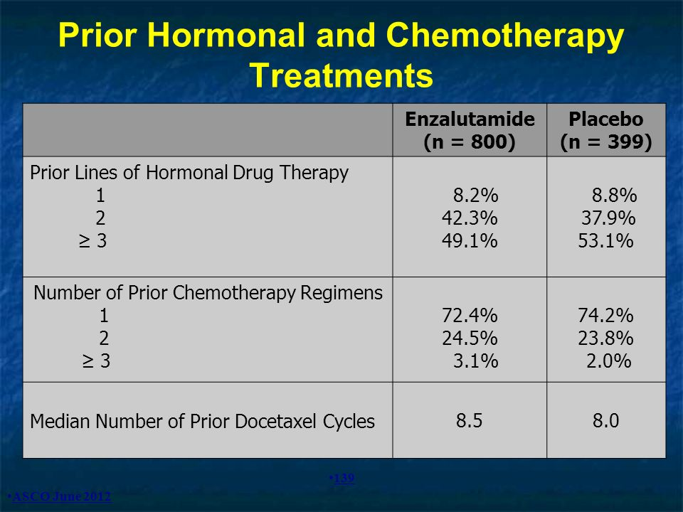 Prior Hormonal and Chemotherapy Treatments