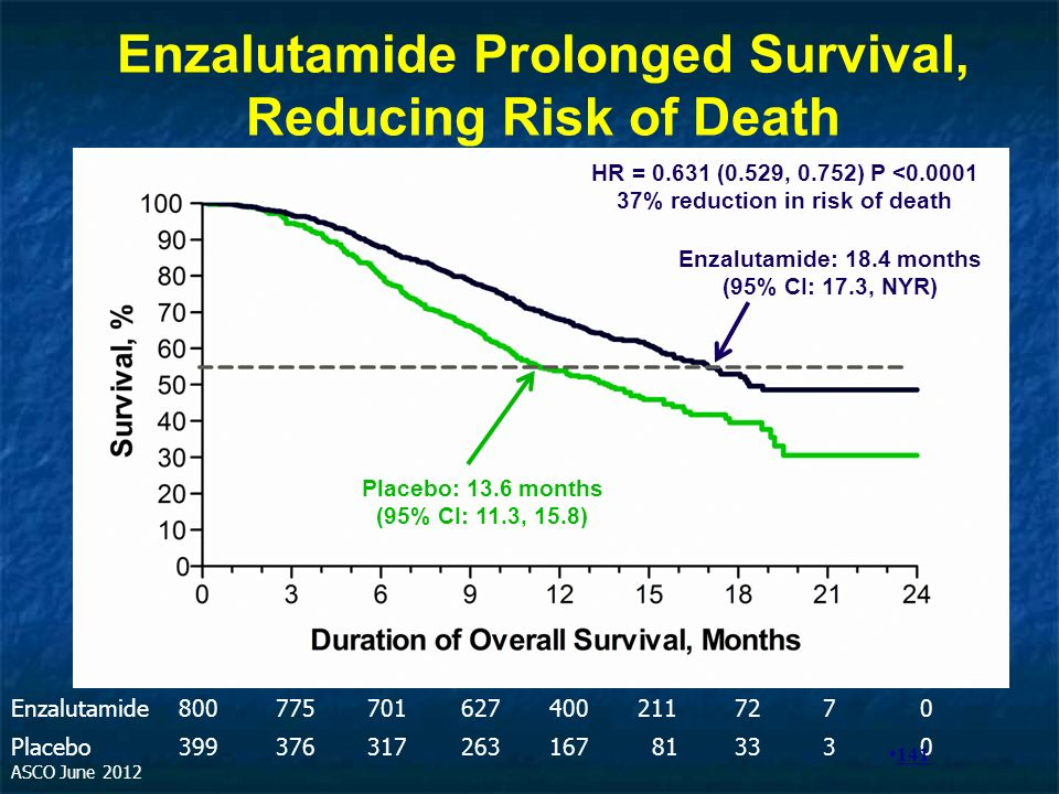 Enzalutamide Prolonged Survival, Reducing Risk of Death
