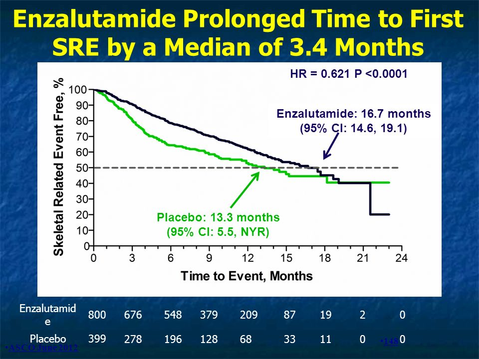 Enzalutamide Prolonged Time to First SRE by a Median of 3.4 Months