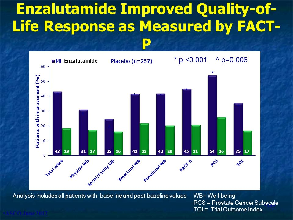 Enzalutamide Improved Quality-of-Life Response as Measured by FACT-P