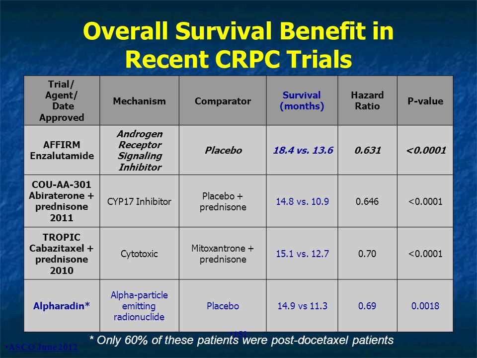 Overall Survival Benefit in Recent CRPC Trials