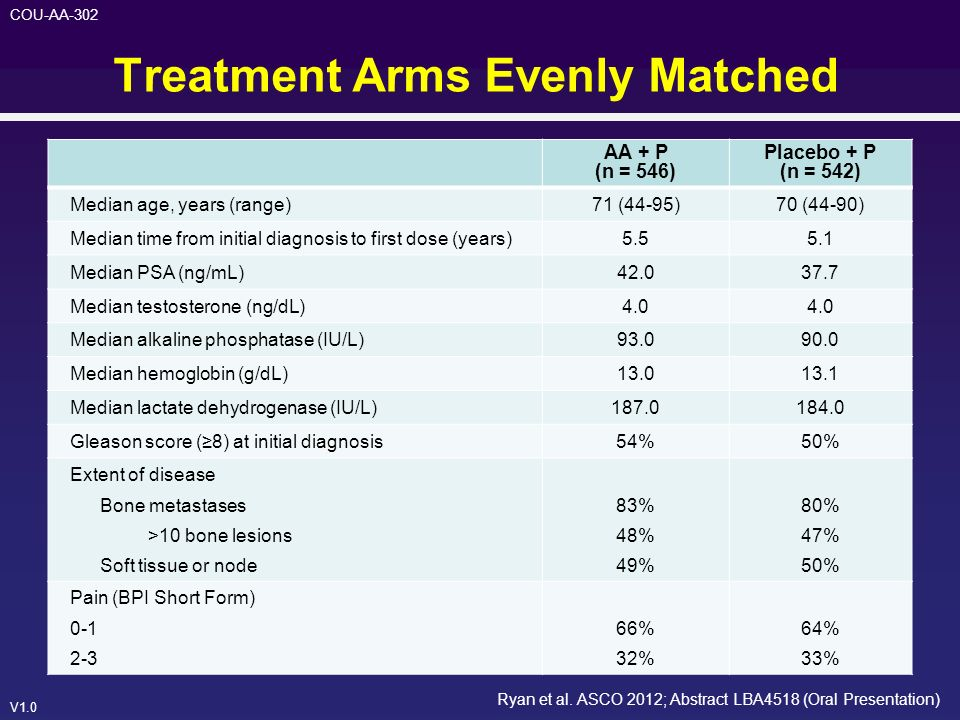Treatment Arms Evenly Matched