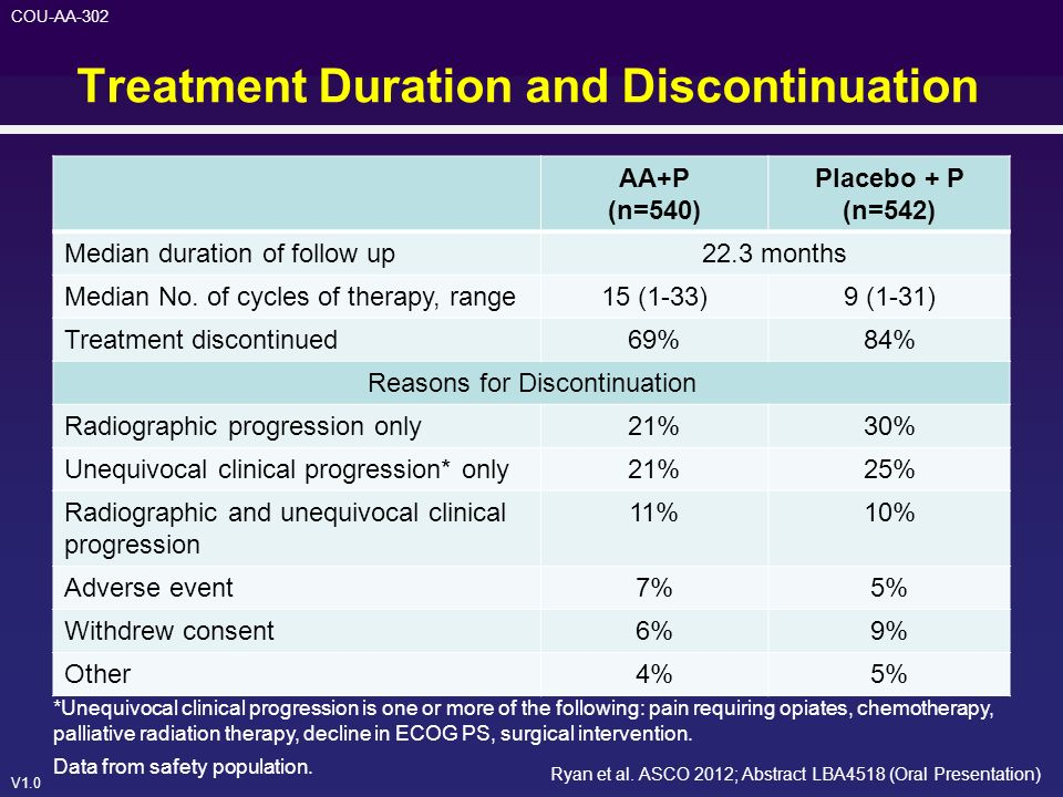 Treatment Duration and Discontinuation