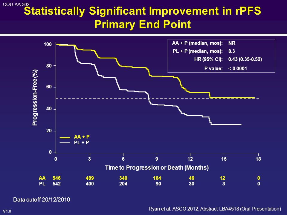 Statistically Significant Improvement in rPFS Primary End Point