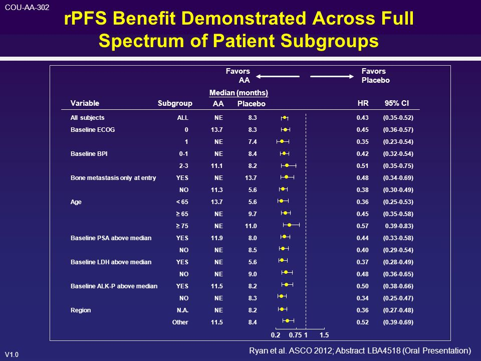 rPFS Benefit Demonstrated Across Full Spectrum of Patient Subgroups