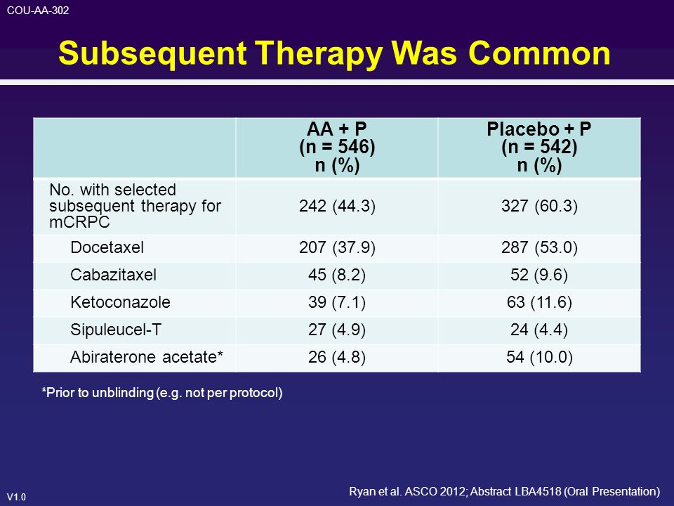 Subsequent Therapy Was Common