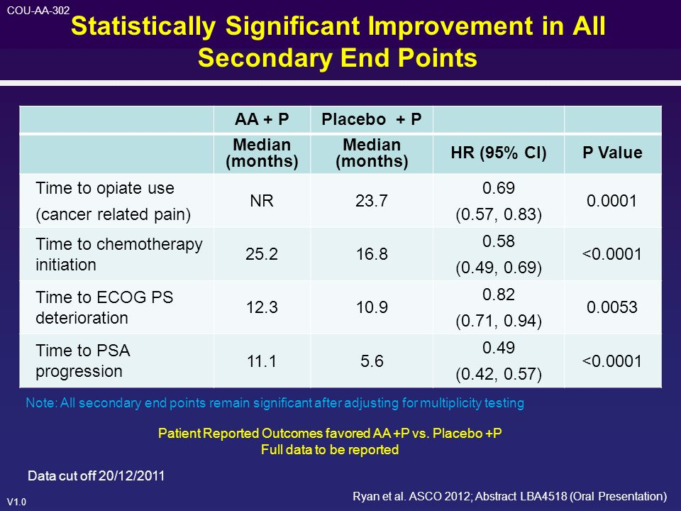 Statistically Significant Improvement in All Secondary End Points