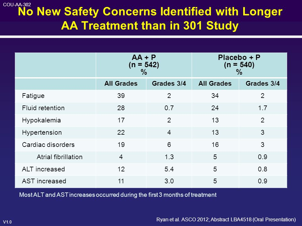 No New Safety Concerns Identified with Longer AA Treatment than in 301 Study
