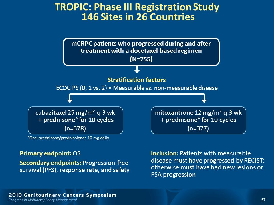 TROPIC: Phase III Registration Study 146 Sites in 26 Countries