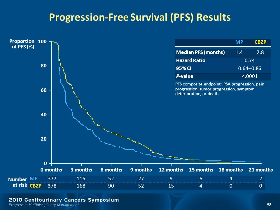 Progression-Free Survival (PFS) Results