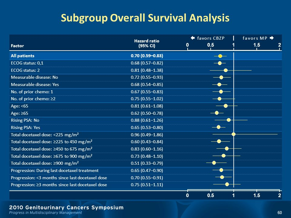 Subgroup Overall Survival Analysis