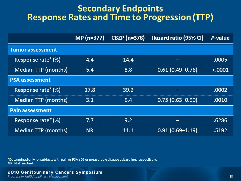 Secondary Endpoints Response Rates and Time to Progression (TTP)