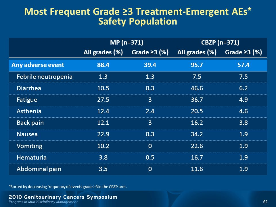 Most Frequent Grade ≥3 Treatment-Emergent AEs* Safety Population
