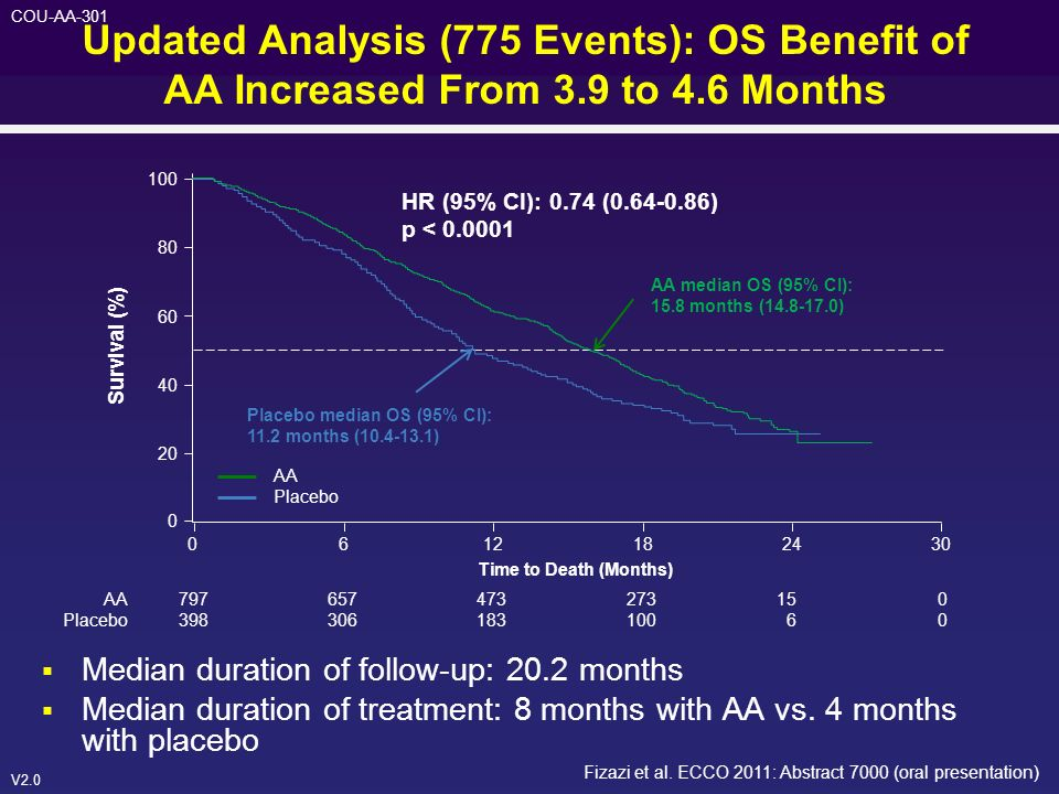 Updated Analysis (775 Events): OS Benefit of AA Increased From 3