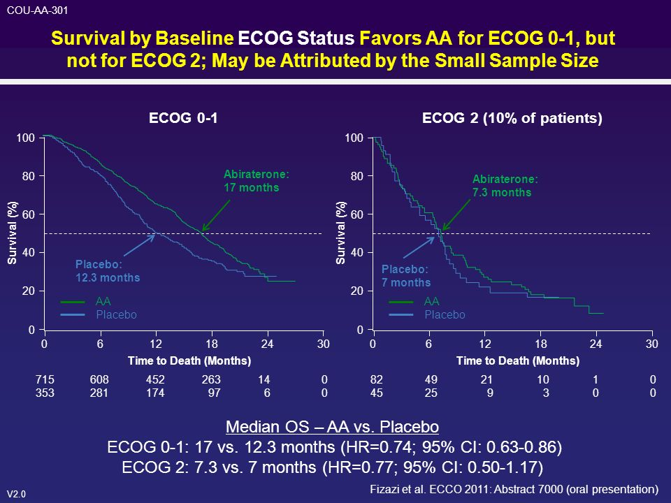 Survival by Baseline ECOG Status Favors AA for ECOG 0-1, but not for ECOG 2; May be Attributed by the Small Sample Size