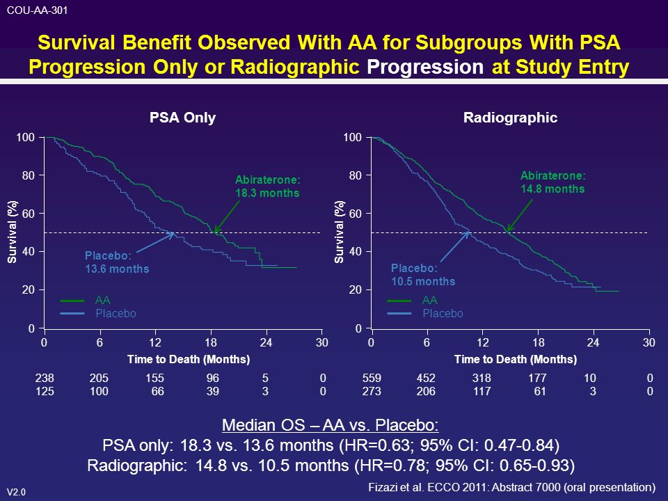 Survival Benefit Observed With AA for Subgroups With PSA Progression Only or Radiographic Progression at Study Entry