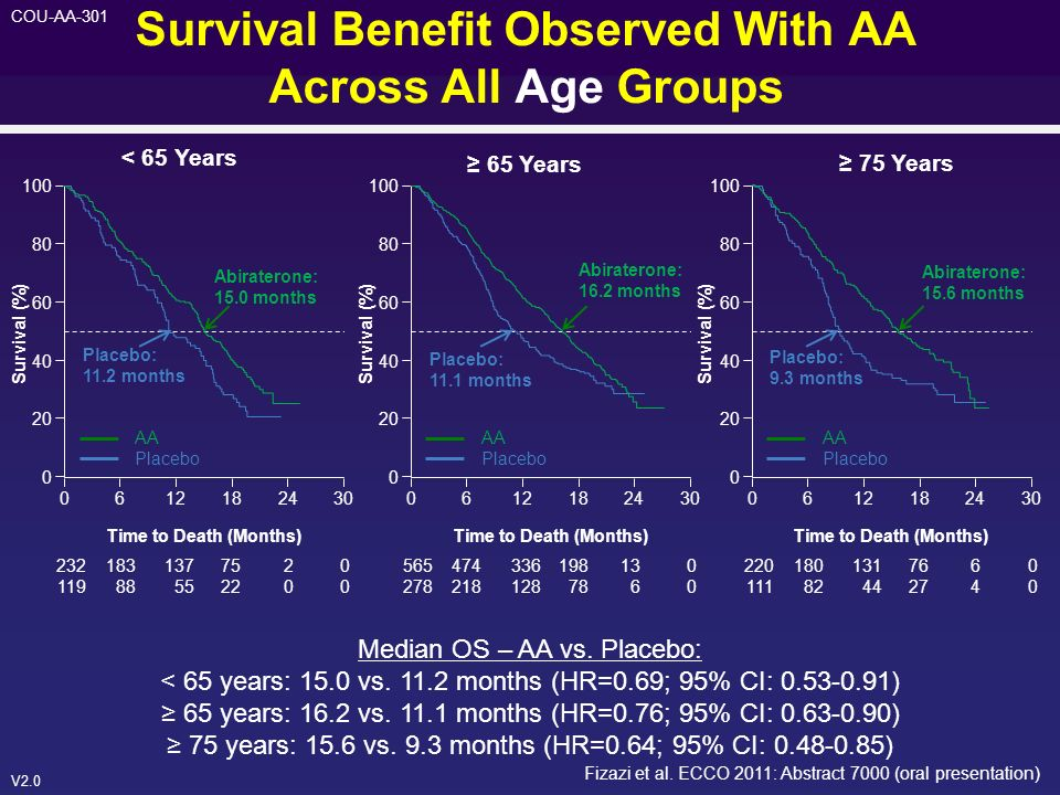 Survival Benefit Observed With AA Across All Age Groups
