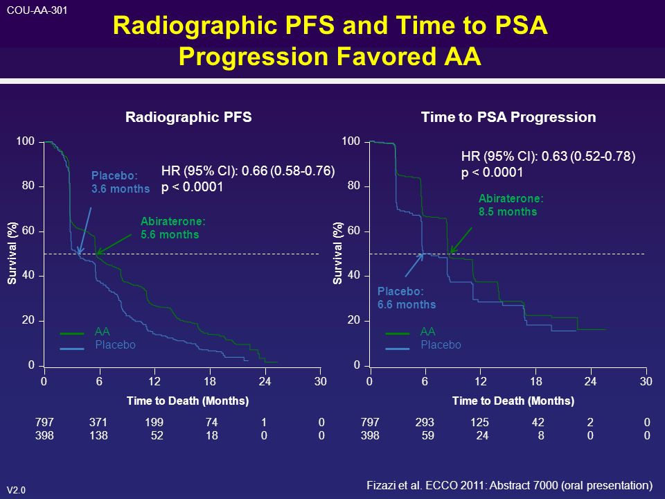 Radiographic PFS and Time to PSA Progression Favored AA
