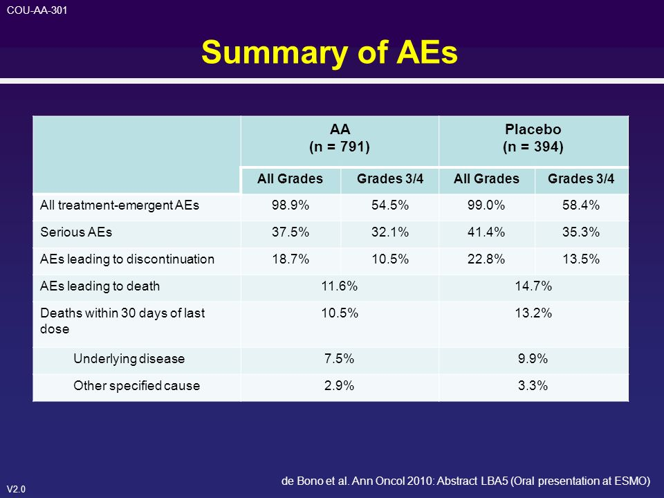 Summary of AEs AA (n = 791) Placebo (n = 394) All Grades Grades 3/4