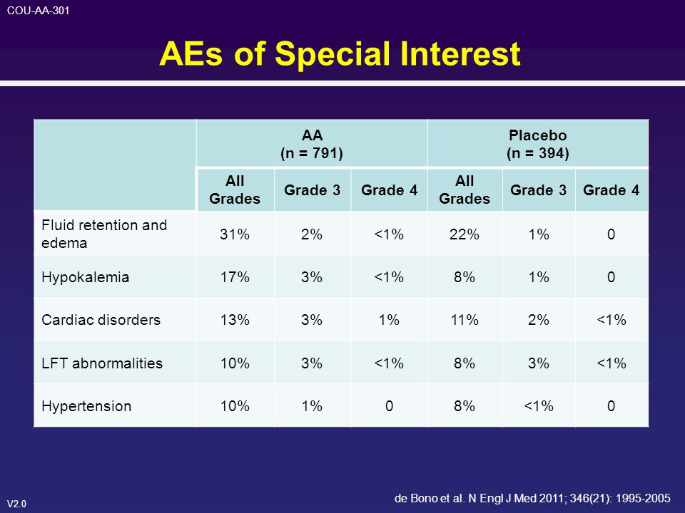 AEs of Special Interest