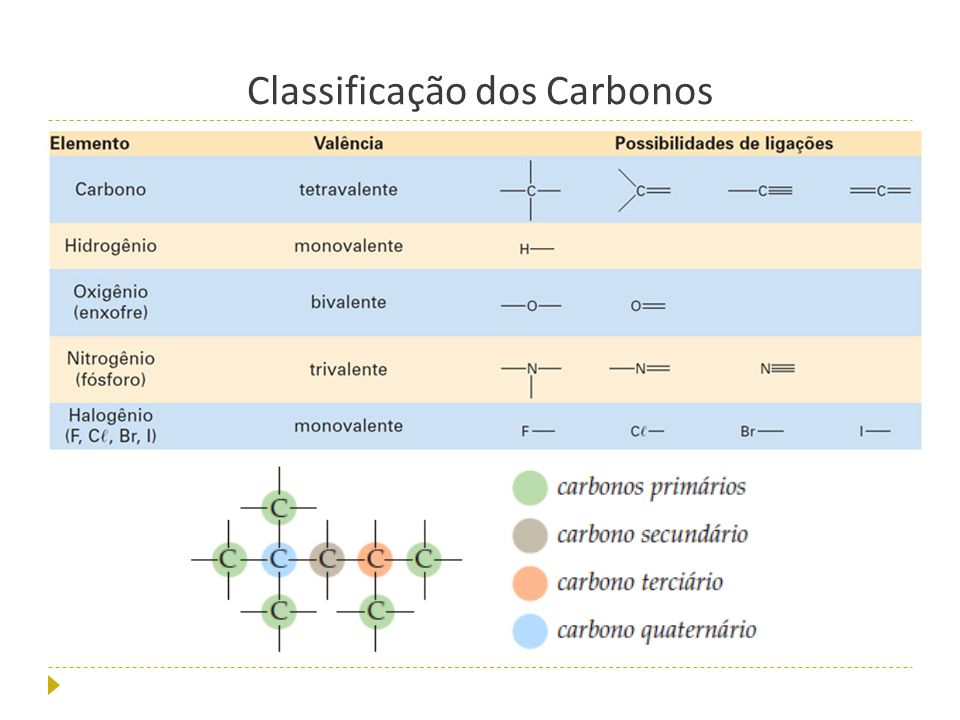 Classificação+dos+Carbonos.jpg (960×720)