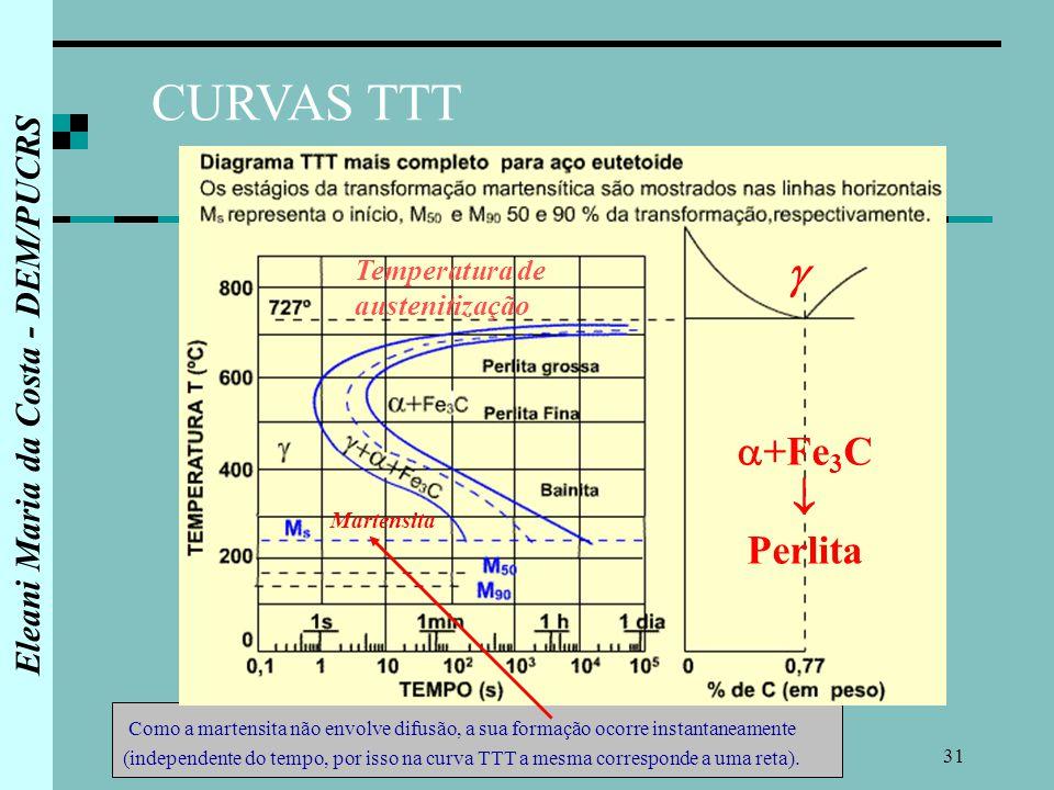 Aos ppt carregar curvas ttt fe3c perlita temperatura de austenitizao martensita ccuart Gallery