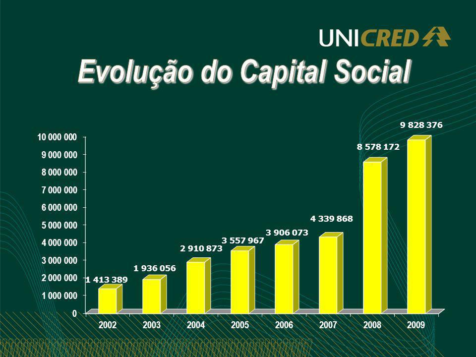 Evolução do Capital Social