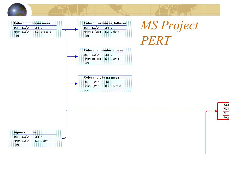 MS Project PERT