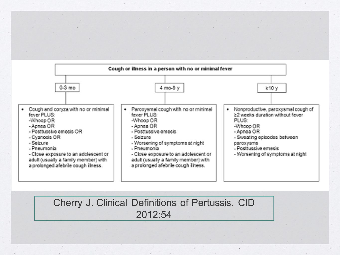 Cherry J. Clinical Definitions of Pertussis. CID 2012:54
