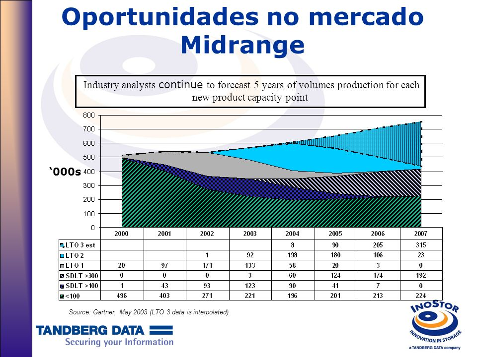 Oportunidades no mercado Midrange