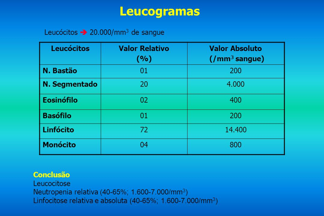Leucogramas Leucócitos  20.000/mm3 de sangue Leucócitos