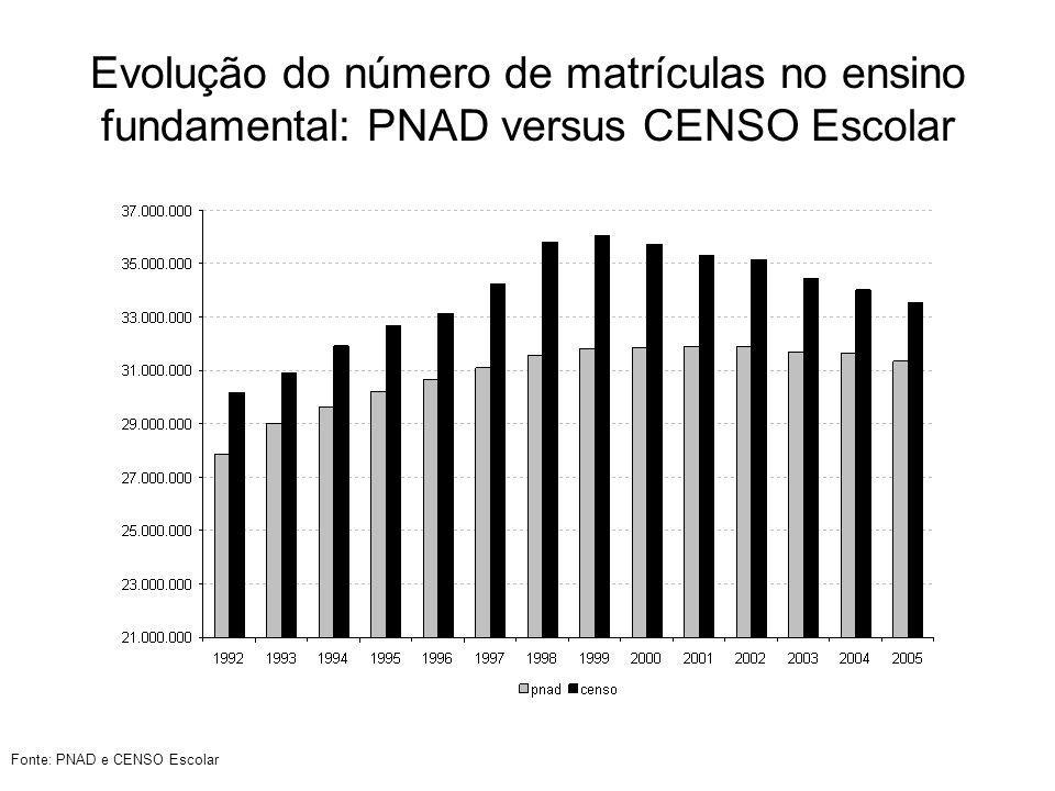 Evolução do número de matrículas no ensino fundamental: PNAD versus CENSO Escolar