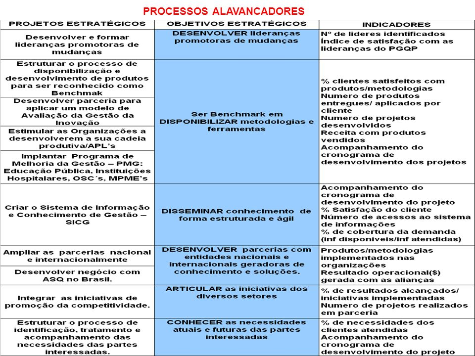 PROCESSOS ALAVANCADORES