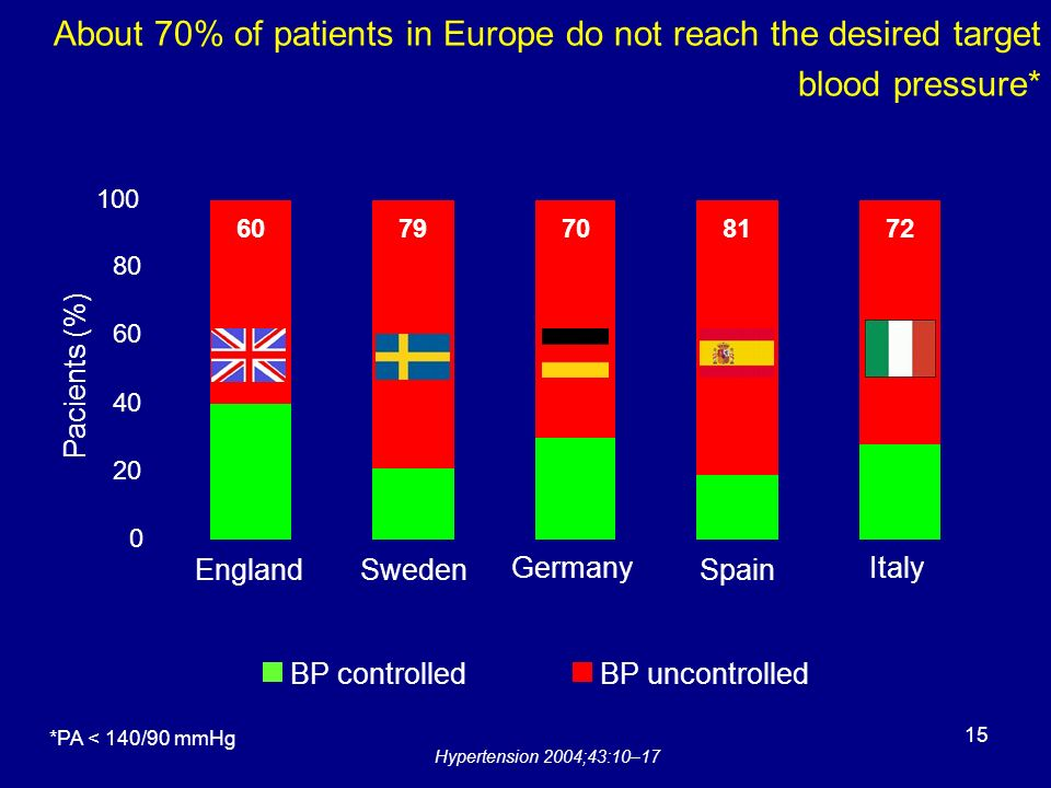 About 70% of patients in Europe do not reach the desired target blood pressure*