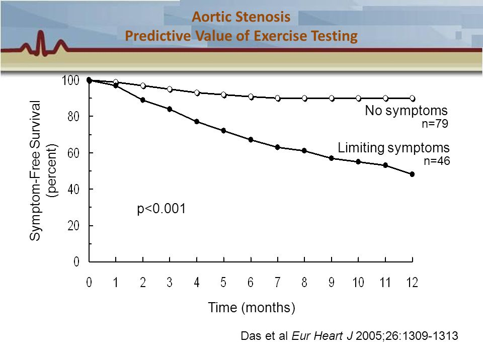 Aortic Stenosis Predictive Value of Exercise Testing