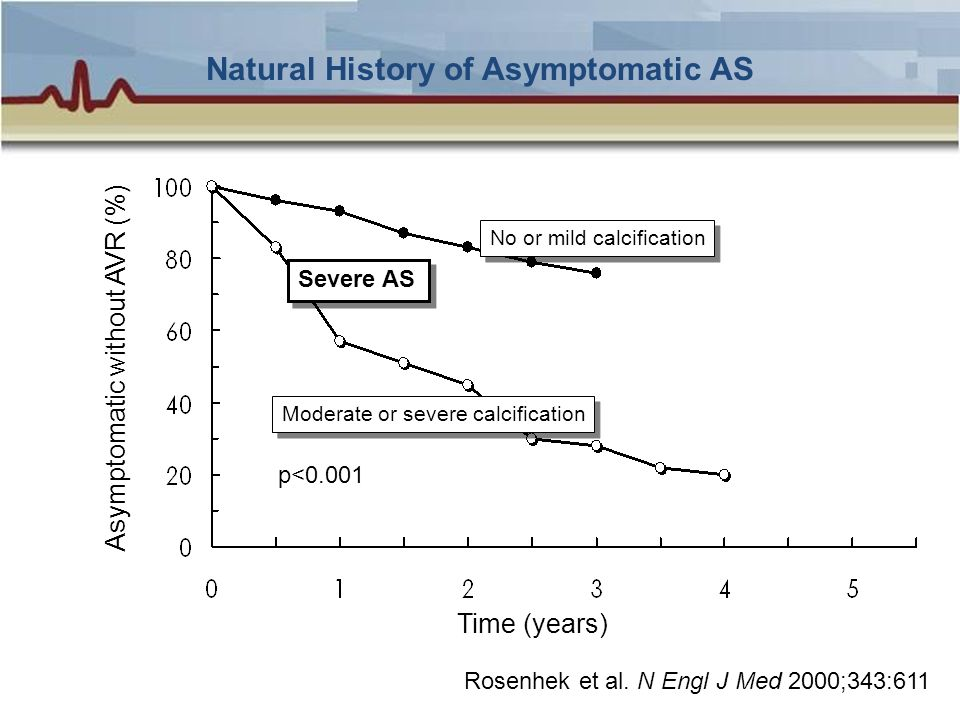 Natural History of Asymptomatic AS