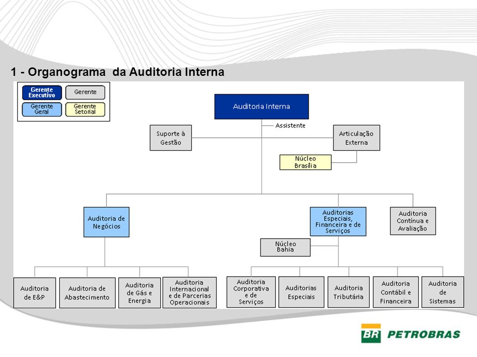 1 - Organograma da Auditoria Interna